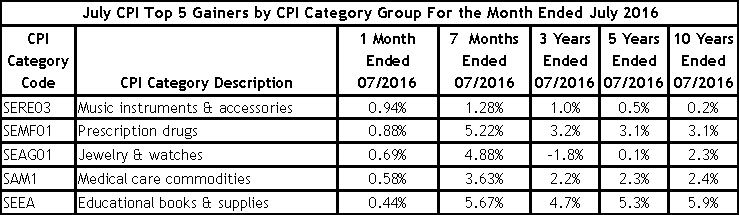 CPI Top 5 Gainers July 2016