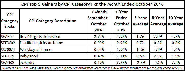 October CPI Top 5 Gainers