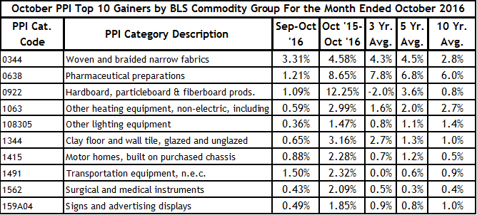 October PPI Top 10 Gainers
