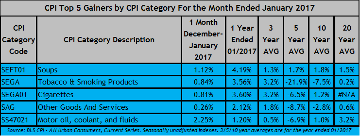 January '17 CPI Top 5 Gainers