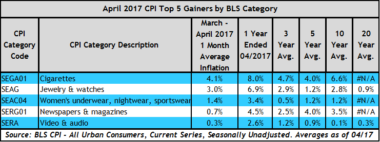 CPI_Top_5_Gainers_4_2017